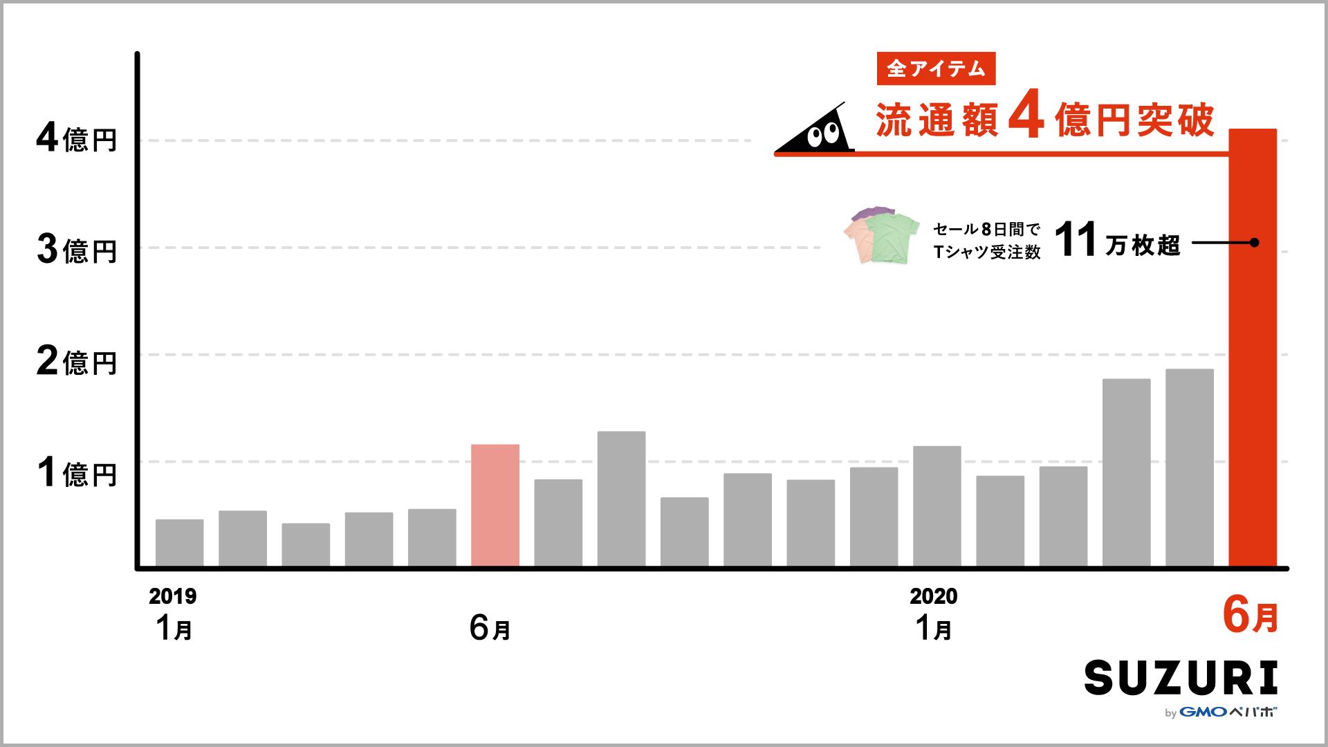 全アイテムの流通額が4億円を突破したグラフの画像。2020年6月はセール8日間でTシャツ受注数11万枚超。