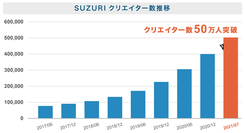 SUZURIのクリエイター数推移の棒グラフ。2017年6月から二次曲線で右肩上がりに人数が積み上がり、2021年7月に50万人を突破していることがわかる。