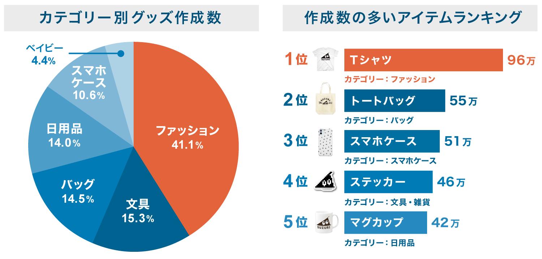画像の左に、SUZURIで作成されたグッズのカテゴリー別の割合が、円グラフで表現されている。最も多いのは「ファッション」で41.1%。2位以降は、「文具」15.3%、「バッグ」14.5%、「日用品」14.0%、「スマホケース」10.6%、「ベイビー」4.4%。画像の右には、作成数の多いアイテムランキングが棒グラフで表現されている。最も多いのはファッションカテゴリーの「Tシャツ」で96万を占める。2位以降は、「トートバッグ(バッグカテゴリー)」55万、「スマホケース(スマホケースカテゴリー)」51万、「ステッカー(文具・雑貨カテゴリー)」46万、「マグカップ(日用品カテゴリー)」42万。