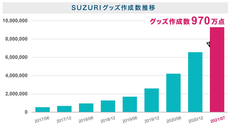 SUZURIのグッズ作成数推移の棒グラフ。クリエイター数推移と同様に2017年6月から二次曲線で右肩上がりに作成数が積み上がり、2021年7月には970万点以上が作成されていることがわかる。