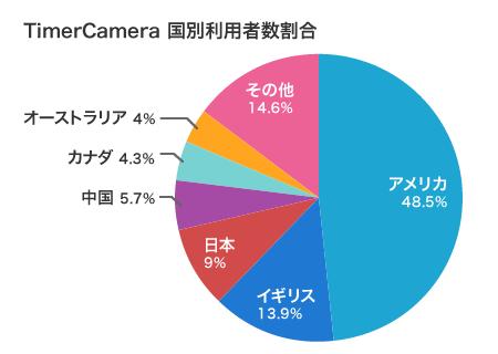 TimerCamera_press.png