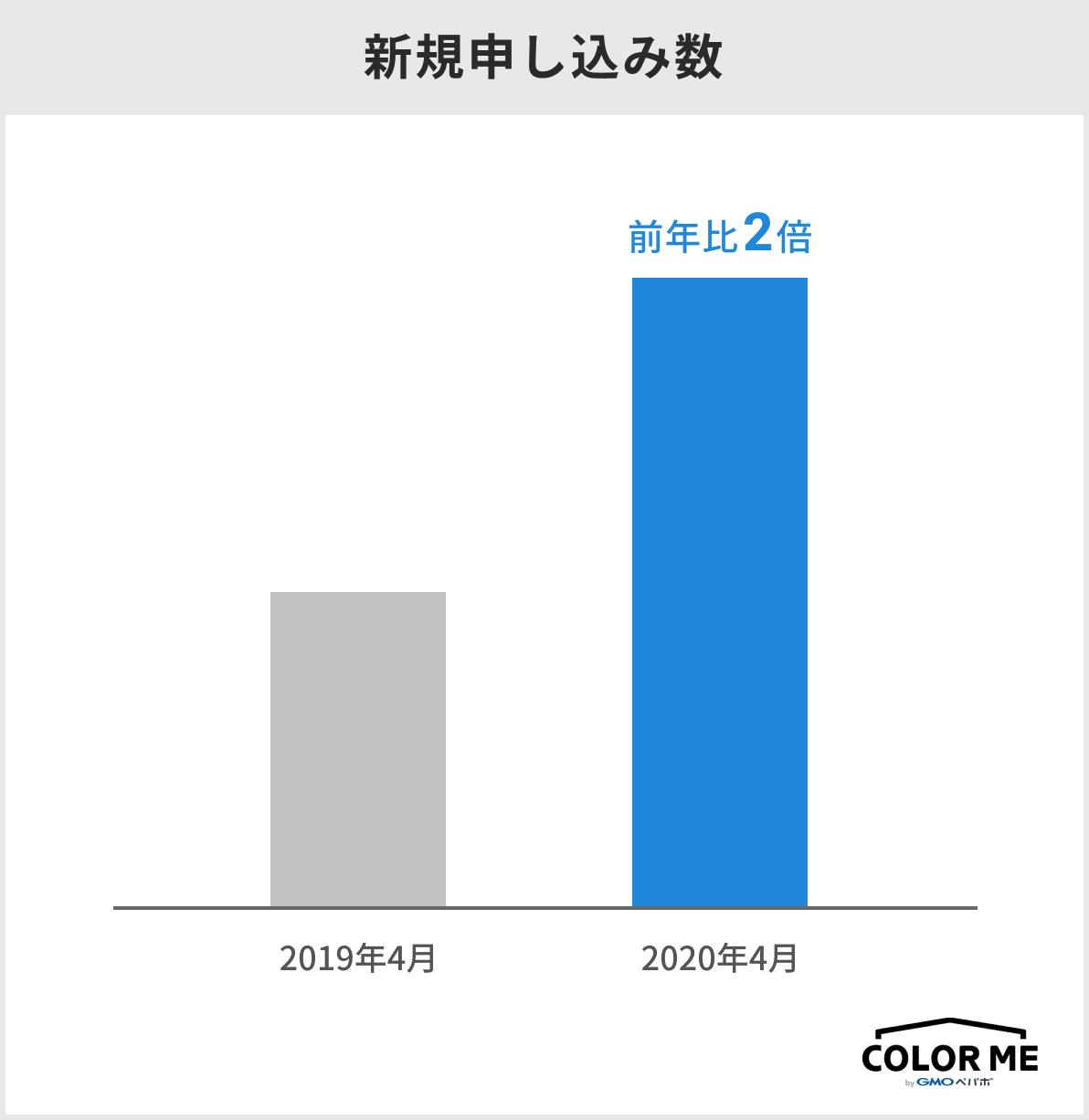 新規申し込み数のグラフの画像。2020年4月の新規申込数は、2019年4月と比較して2倍に成長している。