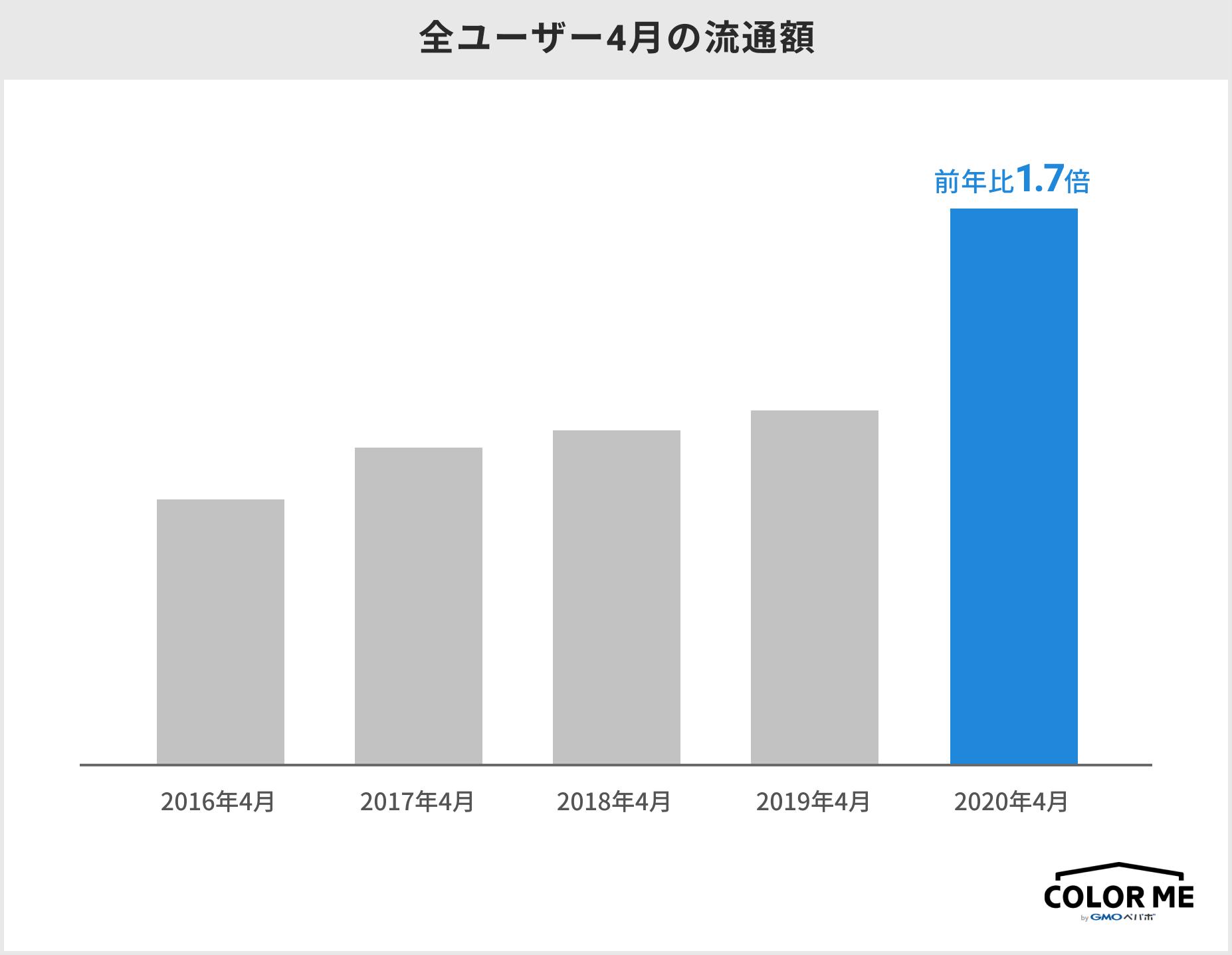 全ユーザーの流通額のグラフの画像。2020年4月に集計した流通額は、2019年4月と比較して約1.7倍に成長している。
