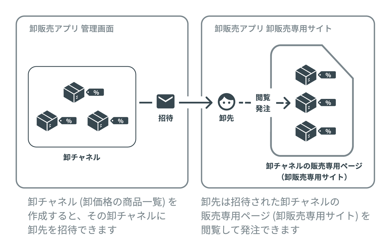 卸販売アプリ管理画面と卸販売専用サイトの解説図。卸チャネル(卸価格の商品一覧)を作成すると、その卸チャネルに卸先を招待できます。卸先は招待された卸チャネルの販売専用ページ(卸販売専用サイト)を閲覧して発注できます。
