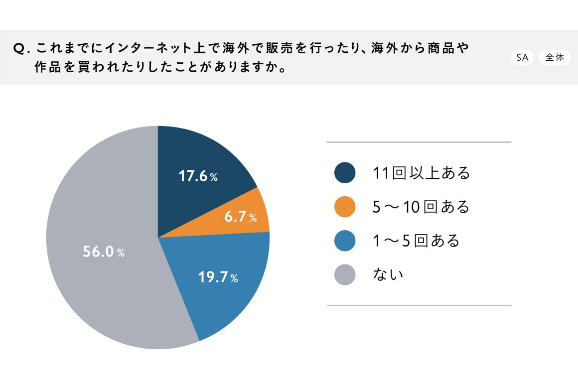 【調査結果グラフ】『作り手の海外展開・販売に関する意識調査』Q2.これまでにインターネット上で海外で販売を行ったり、海外から賞品や作品を買われたりしたことがありますか。(SA/全体) A.11回以上ある:17.6%、5〜10回ある:6.7%、1〜5回ある:19.7%、ない:56.0%