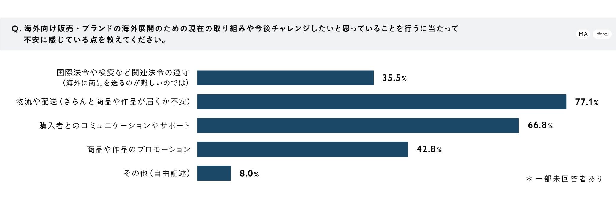 【調査結果グラフ】『作り手の海外展開・販売に関する意識調査』Q3.海外向け販売・ブランドの海外展開のための現在の取り組みや今後チャレンジしたいと思っていることを行うにあたって不安に感じている点を教えてください。(MA/全体) A.国際法令や権益など関連法令の遵守(海外に商品を送るのが難しいのでは):35.5%、物流や配送(きちんと商品や作品が届くか不安):77.1%、購入者とのコミュニケーションやサポート:66.8%、商品や作品のプロモーション:42.8%、その他(自由記述):8.0% ※一部未回答者あり