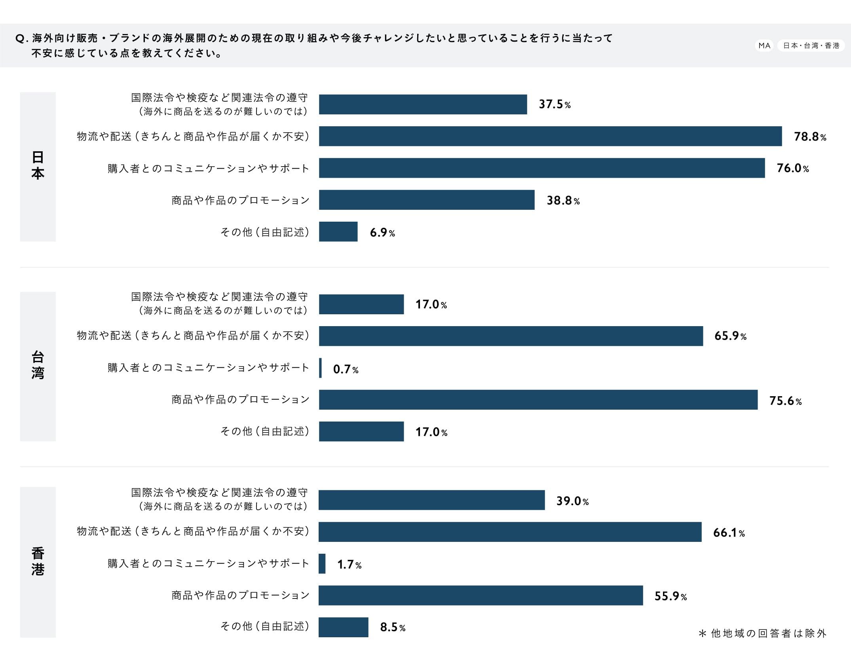【調査結果グラフ】『作り手の海外展開・販売に関する意識調査』Q3.海外向け販売・ブランドの海外展開のための現在の取り組みや今後チャレンジしたいと思っていることを行うにあたって不安に感じている点を教えてください。(MA/日本・台湾・香港) A.<日本>国際法令や権益など関連法令の遵守(海外に商品を送るのが難しいのでは):37.5%、物流や配送(きちんと商品や作品が届くか不安):78.8%、購入者とのコミュニケーションやサポート:76.0%、商品や作品のプロモーション:38.8%、その他(自由記述):6.9% <台湾>国際法令や権益など関連法令の遵守(海外に商品を送るのが難しいのでは):17.0%、物流や配送(きちんと商品や作品が届くか不安):65.9%、購入者とのコミュニケーションやサポート:0.7%、商品や作品のプロモーション:75.6%、その他(自由記述):17.0% <香港>国際法令や権益など関連法令の遵守(海外に商品を送るのが難しいのでは):39.0%、物流や配送(きちんと商品や作品が届くか不安):66.1%、購入者とのコミュニケーションやサポート:1.7%、商品や作品のプロモーション:55.9%、その他(自由記述):8.5% ※他地域の回答者は除外