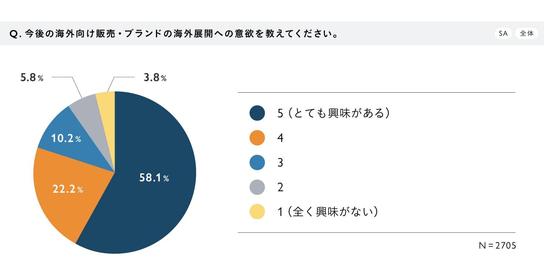 【調査結果グラフ】『作り手の海外展開・販売に関する意識調査』Q4.今後の海外向け販売・ブランドの海外展開への意欲を教えてください。(SA/全体) A.5(とても興味がある):58.1%、4:22.2%、3:10.2%、2:5.8%、1(全く興味がない):3.8% N=2705