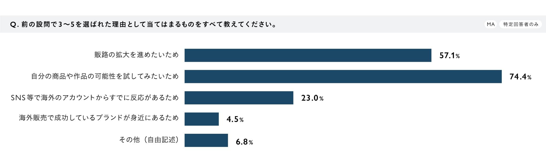 【調査結果グラフ】『作り手の海外展開・販売に関する意識調査』Q5.前の設問で3〜5を選ばれた理由として当てはまるものをすべて教えてください。(MA/特定回答者のみ) A.販路の拡大を進めたいため:57.1%、自分の商品や作品の可能性を試してみたいため:74.4%、SNS等で海外のアカウントからすでに反応があるため:23.0%、海外販売で成功しているブランドが身近にあるため:4.5%、その他(自由記述):6.8%