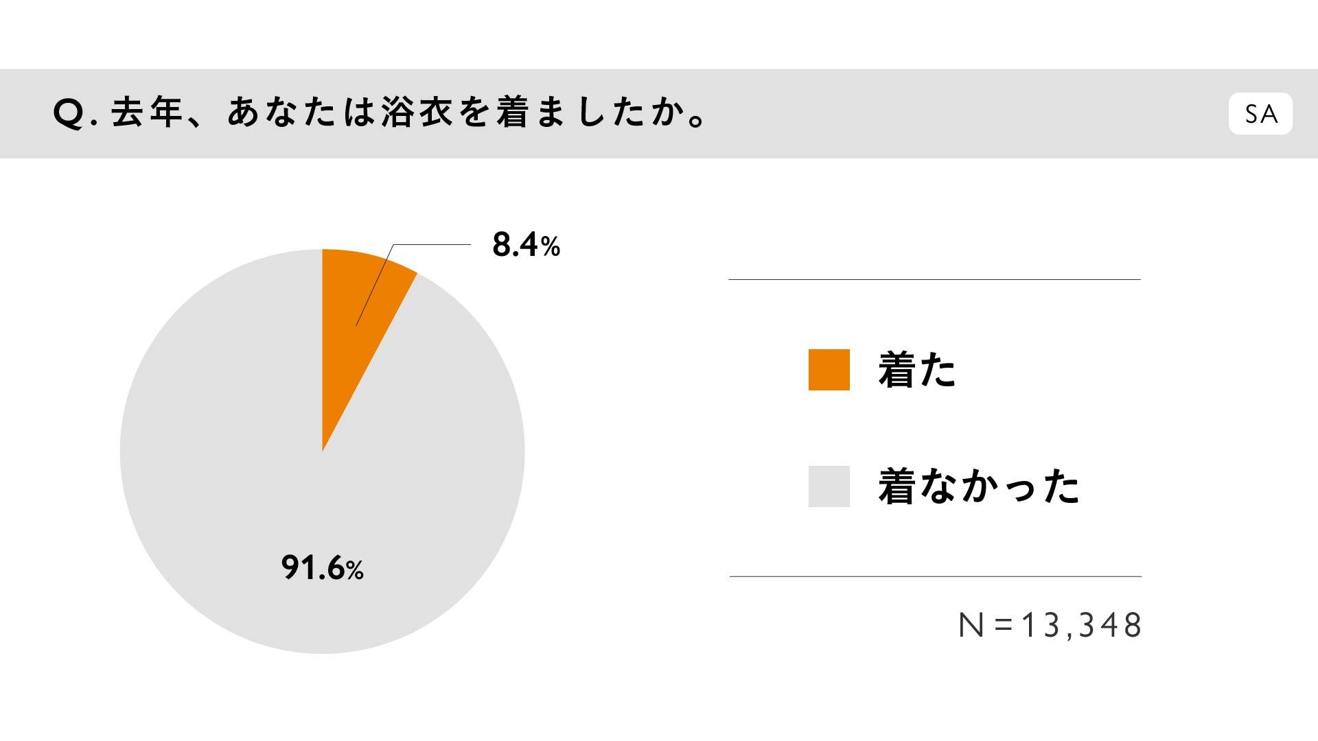 質問:去年、あなたは浴衣を着ましたか。(SA) / 回答:「着た」8.4%、「着なかった」91.6%。N=13,348