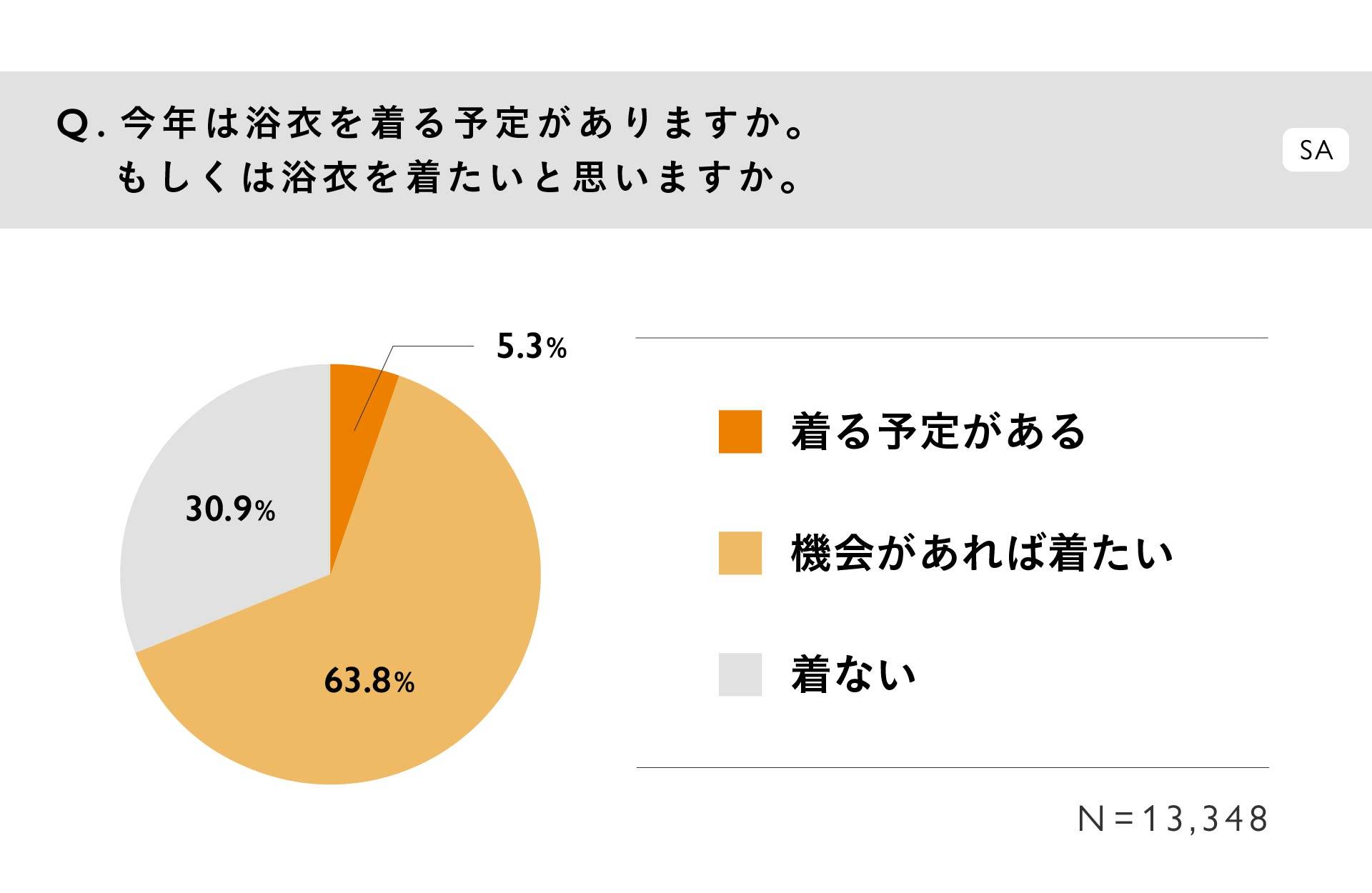 質問:今年は浴衣を着る予定がありますか。もしくは浴衣を着たいと思いますか。(SA) / 回答:「着る予定がある」5.3%、「機会があれば着たい」63.8%、「着ない」30.9%。N=13,348
