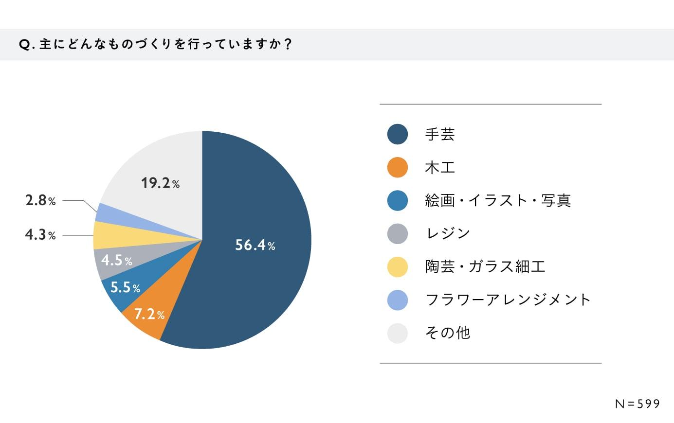 【60歳以上のシニア作家・ブランドに関するアンケート・結果グラフ】Q. 主にどんなものづくりを行っていますか? A. 手芸:56.4%、木工:7.2%、絵画・イラスト写真:5.5%、レジン:4.5%、陶芸・ガラス細工:4.3%、フラワーアレジメント:2.8%、その他:19.2% (N=599)