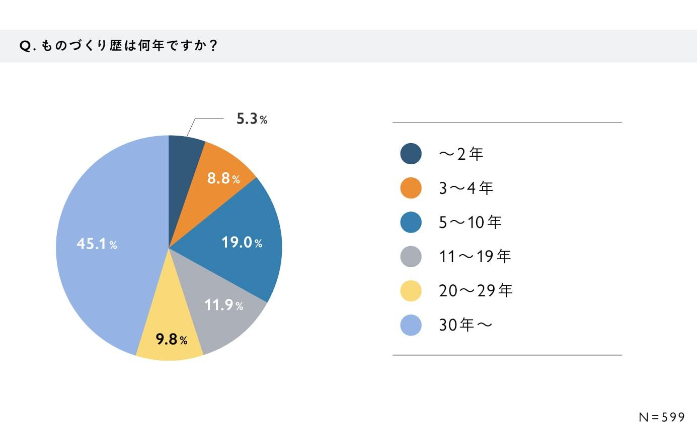 【60歳以上のシニア作家・ブランドに関するアンケート・結果グラフ】Q. ものづくり歴は何年ですか? A. 2年以下:5.3%、3〜4年:8.8%、5〜10年:19.0%、11〜19年:11.9%、20〜29年:9.8%、30年以上:45.1% (N=599)