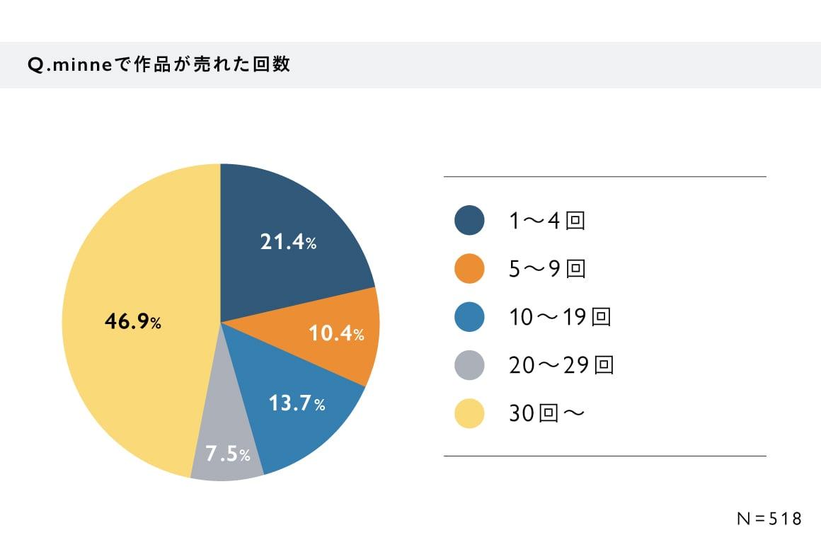 【60歳以上のシニア作家・ブランドに関するアンケート・結果グラフ】Q. minneで作品が売れた回数 A. 1〜4回:21.4%、5〜9回:10.4%、10〜19回:13.7%、20〜29回:7.5%、30回以上:46.9% (N=518)